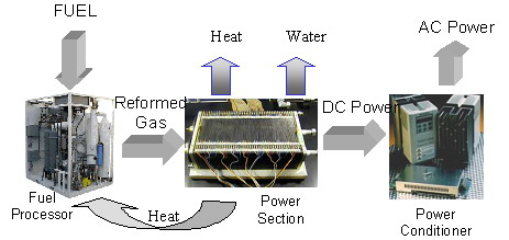 Le tre componenti di un impianto base di celle a combustibile: fuel processor, power section e power conditioner